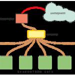 Создание простой локальной сети